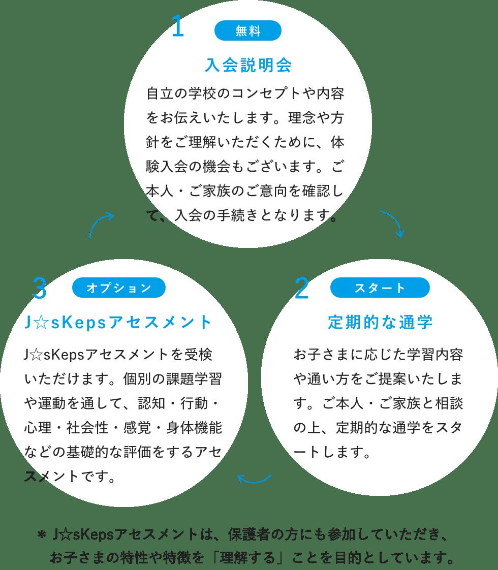 1.入会アセスメント(無料)2.たすくアセスメント(年1回/6時間)3.定期的フォロー(月2回〜4回)